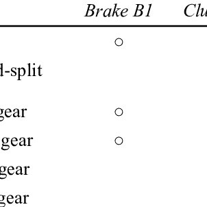 Two-mode hybrid transmission and its block diagram, (a) GM
