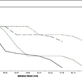 (PDF) Optimal Arrival Traffic Spacing via Dynamic Programming