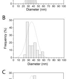 figure s5 histograms of nanowire diameter distribution for samples prepared under the experimental condition described [ 709 x 1543 Pixel ]