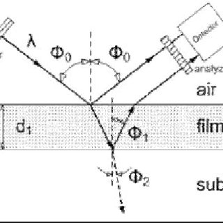 (PDF) FILM THICKNESS DETERMINATION BY MATLAB ASSISTED