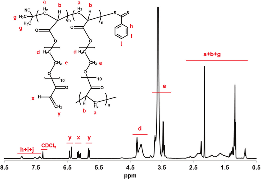1 H NMR for hyperbranched polyPEGDA (entry 1 in Table 1