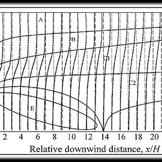 The turbulence intensities and the correlated trend lines