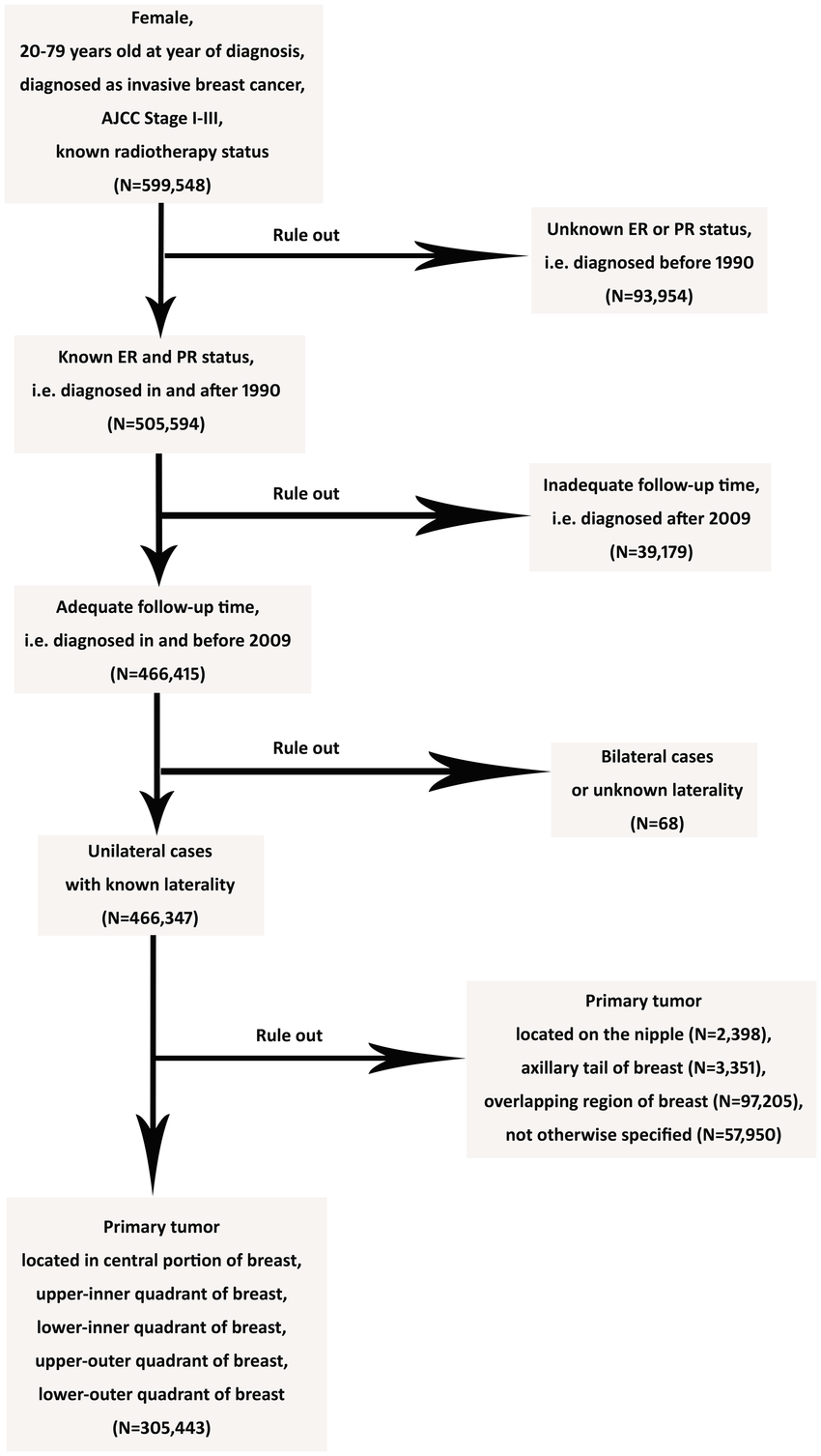hight resolution of flow diagram of inclusion criteria and exclusion criteria the inclusion criteria are presented as follows
