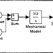 Electrical model of an induction motor in SIMUL INK