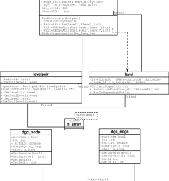 presentation of a class diagram of the dgc tool [ 850 x 1059 Pixel ]