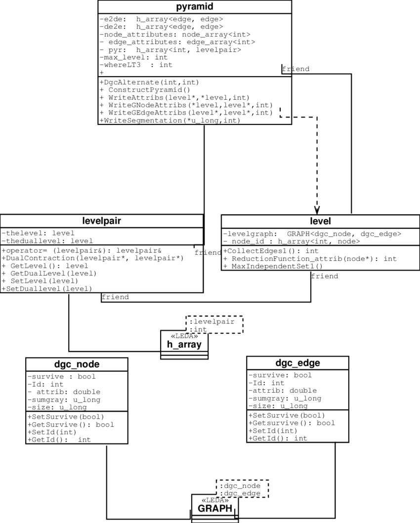 hight resolution of presentation of a class diagram of the dgc tool