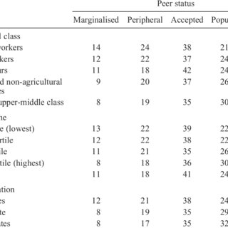 (PDF) Childhood social status in society and school