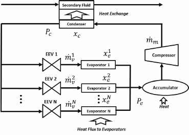Schematic of a multiple evaporator vapor compression cycle