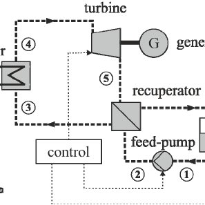Diagram of a recuperative small, modular geothermal