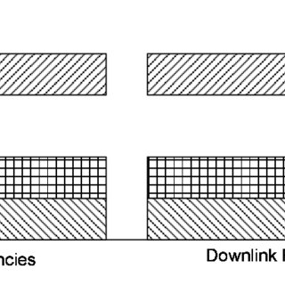 Frequency bands available for ISM applications, as defined