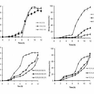 Comparative dissolution profile of different Eudragit