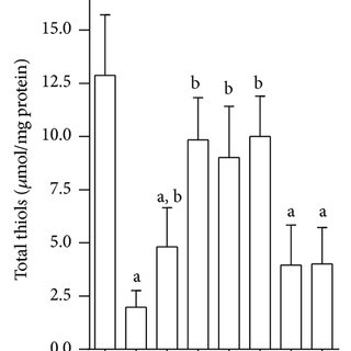 Effect of test compounds on FBG and OGTT in nicotinamide