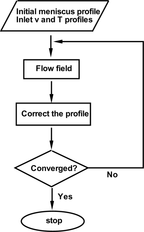 small resolution of flow chart showing the overall calculation process including the scheme used for correcting the free