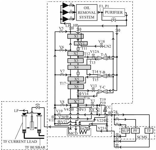 Schematic of the cold box along with the warm and cold end