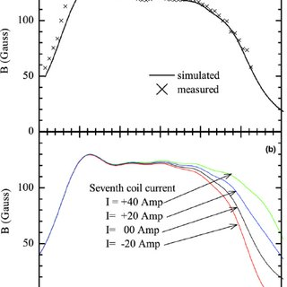 (PDF) Experimental Study of Double Layer in Helicon Plasma