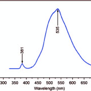 TGA curve of zinc-oleate complex during heat treatment