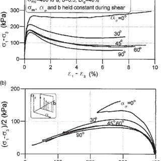 Examples of principal stress direction variation along