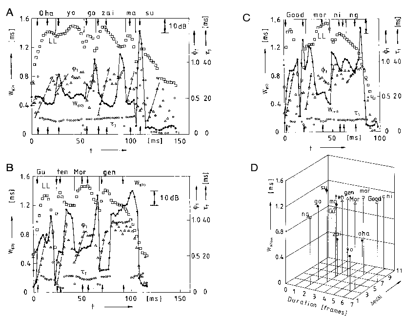 Five temporal ACF factors plotted as a function of time