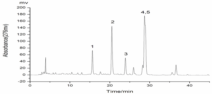 HPLC chromatogram of n-hexane extract from P. cablin