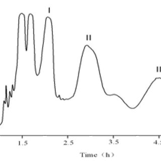 (PDF) Preparative isolation and purification of five