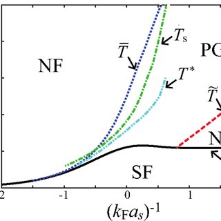 (PDF) Specific heat and effects of pairing fluctuations in