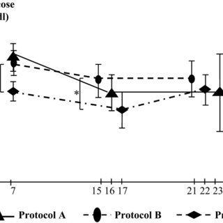 Insulin levels in glucagon stimulation tests for protocols