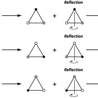 The set of symmetry transformations that define the