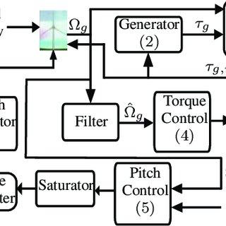 (PDF) A Fault Detection method for pitch actuators faults