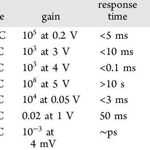 A linear polarizer attenuates TE components while