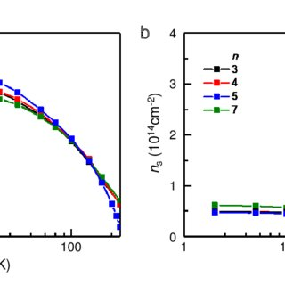 Figure S2. Electrical properties of the capped LaAlO3