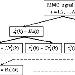 (PDF) Classification of the mechanomyogram signal using a