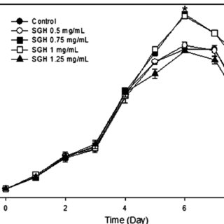 Effect on (a) viable cell density and (b) viability in