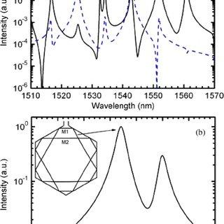 Laser spectra of the AlGaInAs/InP hexagon resonator