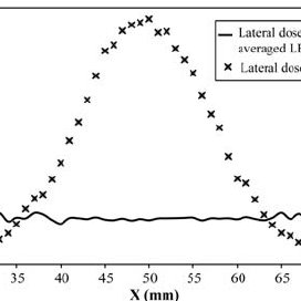 Dose-averaged LET and the depth dose curve for 250-MeV