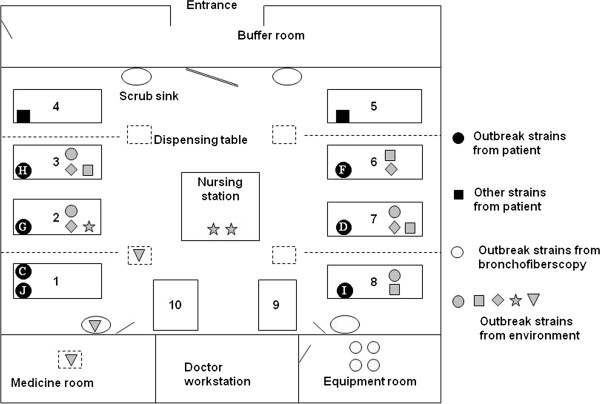 Schematic map of the intensive care unit (ICU) and the