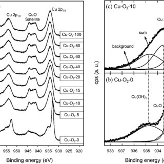 XRD patterns of BFO films on Pt/TiOx/SiO 2 /Si substrates
