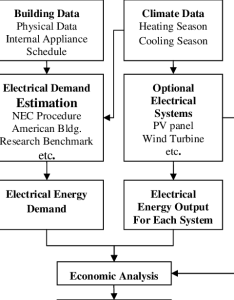 Flowchart of optimization for sizing electrical energy systems also rh researchgate