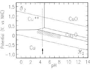 Modification to the Pourbaix diagram for the copperwater system to | Download Scientific Diagram