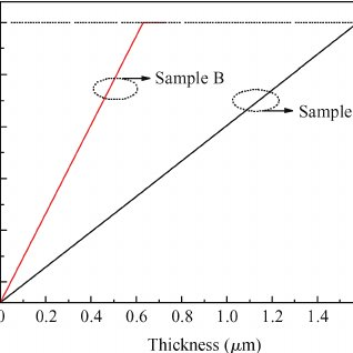 SIMS depth profiles through a B modulation-doped Si ͑ 001