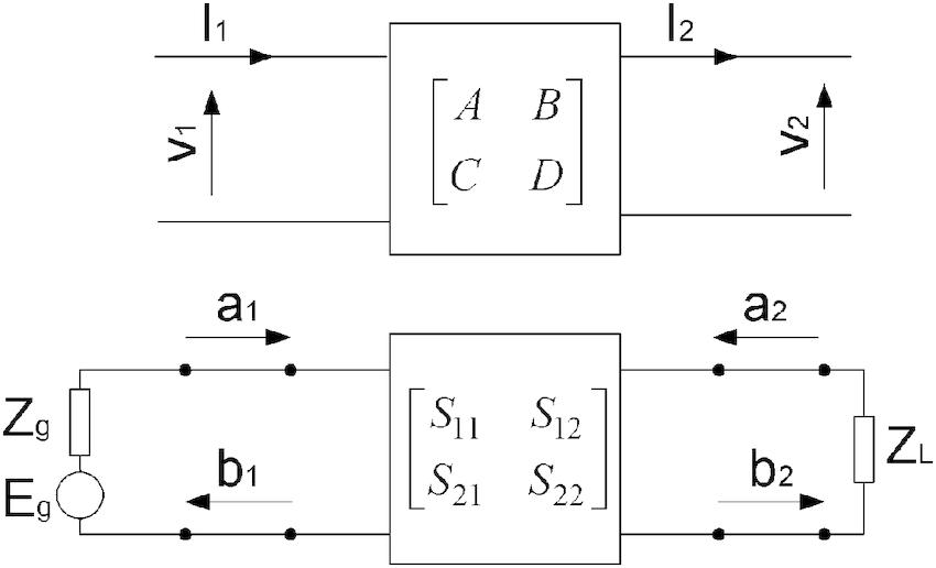 Comparison of transmission matrix and scattering matrix of