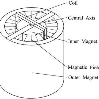 (PDF) A novel torsion testing technique for micro-scale