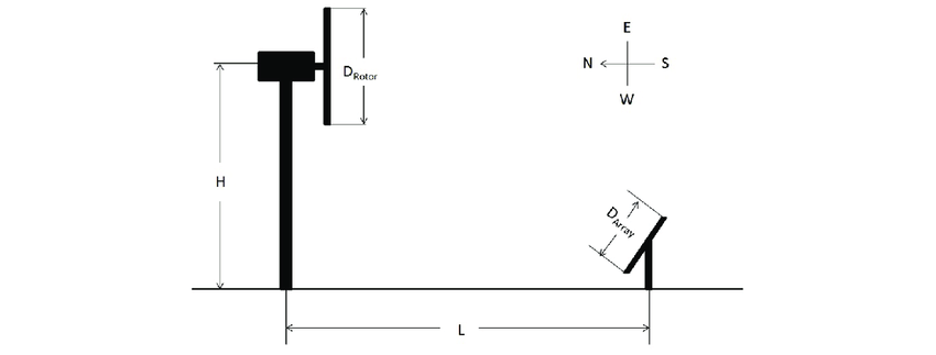A schematic of the experimental setup to measure the wind