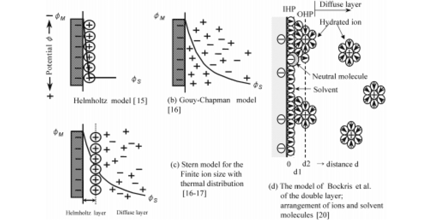 Models of the double layer: (a) Helmheltz model [15], (b
