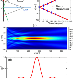 acoustic axicon for the non diffracting bessel beam a schematic diagram of [ 850 x 1059 Pixel ]