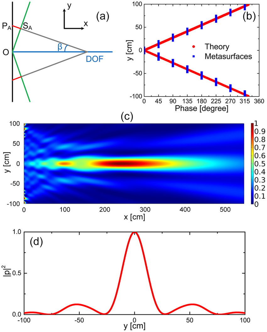 hight resolution of acoustic axicon for the non diffracting bessel beam a schematic diagram of
