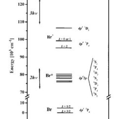 Show The Orbital Filling Diagram For Bromine Wiring A Switched Outlet Pdf Photoelectron Imaging Spectroscopy 2 1 Rempi Of Br Schematic Shows Relevant Energy Levels Neutral And Ionic Atom Vertical Arrows