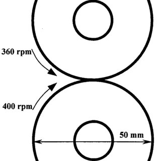 (PDF) Effect of Layer Thickness on the Rolling-Sliding