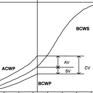 (PDF) Earned Value Method and Customer Earned Value