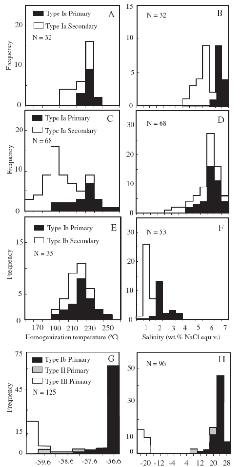 Histogram of homogenization temperature, final CO 2