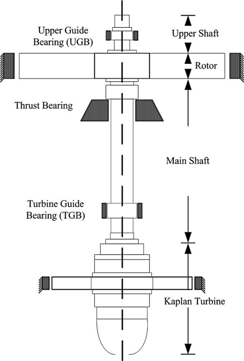 small resolution of sketch of shaft system for a kaplan type large hydroturbine generator unit in gezhouba hydropower